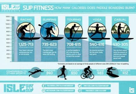 מה זה SUP ומה יתרונותיו ככלי לאימון גופני